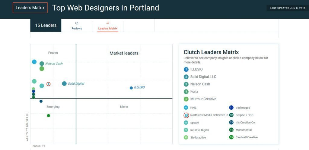 top web designers in portland graph