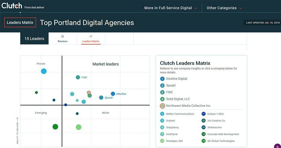 top portland agency graph